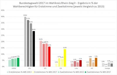 Ergebnis Rhein-Sieg II in % der WAHLBERECHTIGTEN